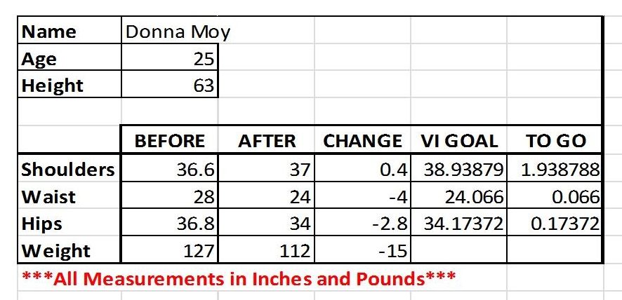 Before and after metrics for Donna Moy