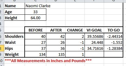 Naomi's metrics before and after the 12 week contest.