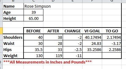 Rose's metrics before and after the 12 week contest
