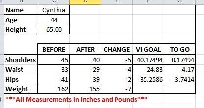 Cynthia's contest stats.