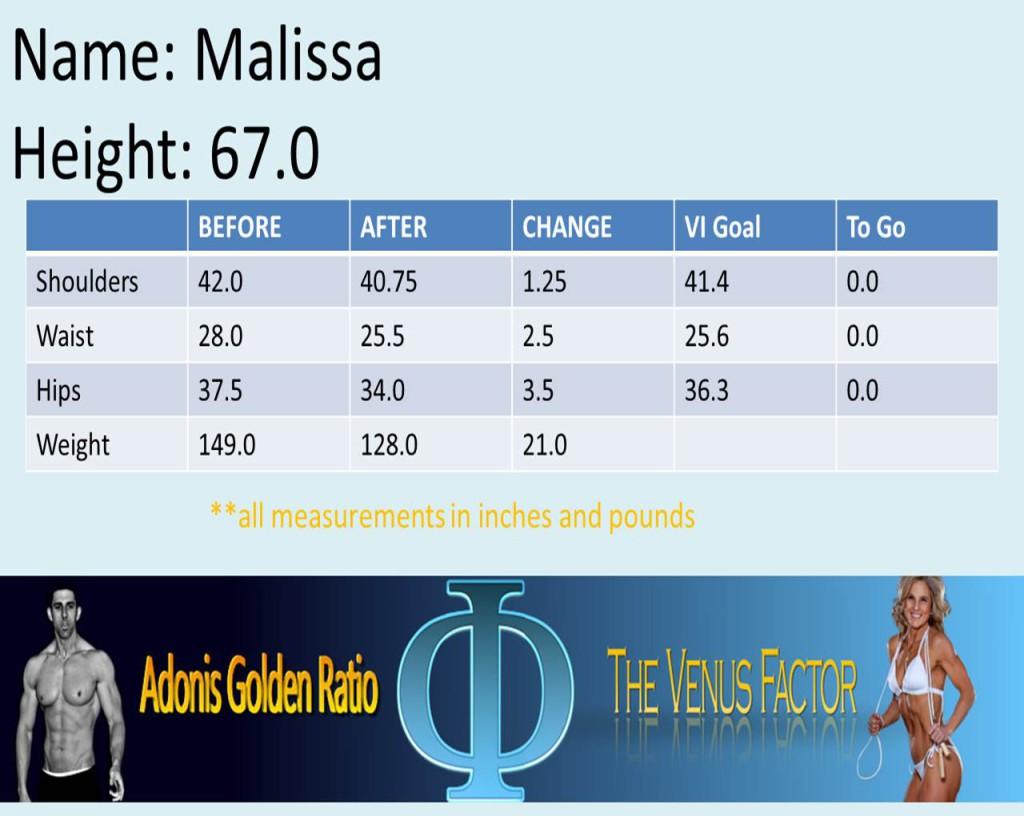 Malissa metrics