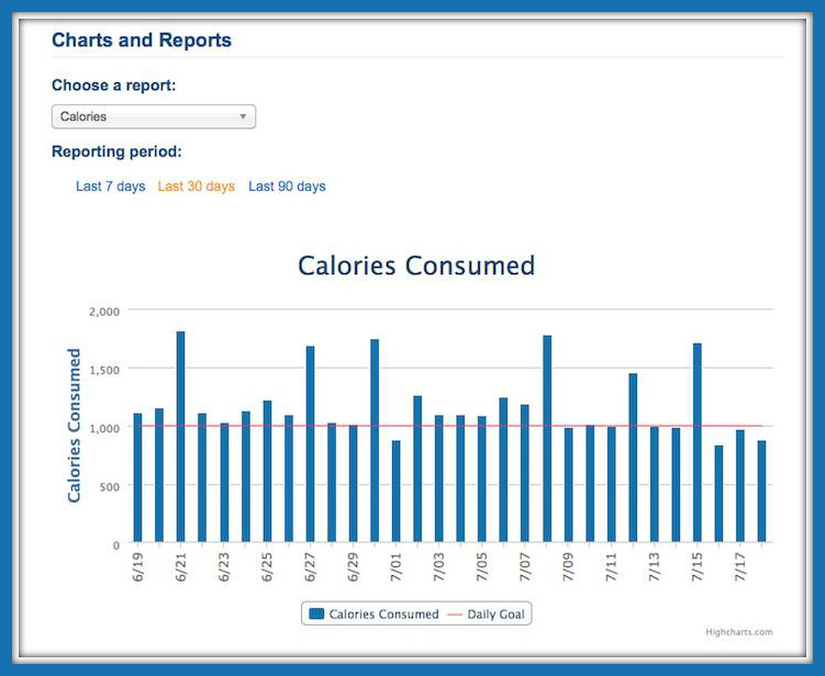 Calories over time