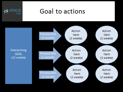 Goal to Actions Graphic
